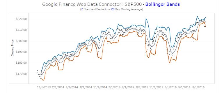 Bollinger bands two standard deviations
