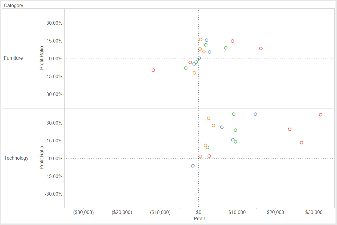 How to Make Centered Scatter Plots and Quadrant Charts in