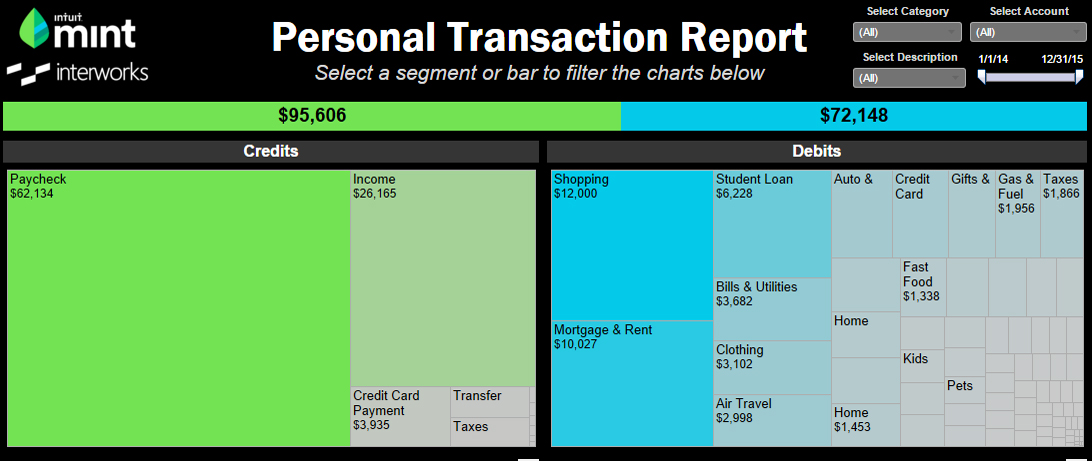 Tableau and Mint Help You Answer the Question: 'Where Did