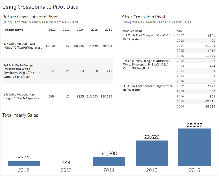 How to Pivot with Cross Joins in Tableau | InterWorks
