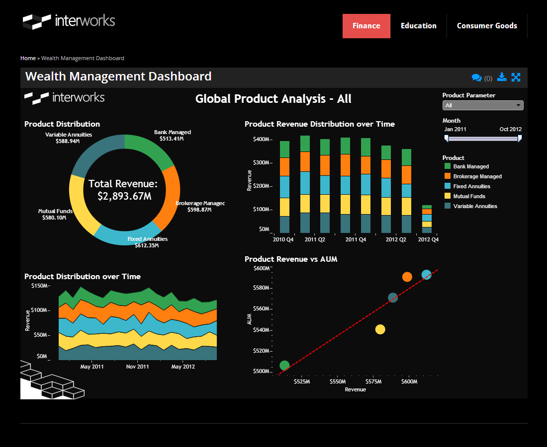 10 Ways to Drive End-User Adoption of Tableau - Part 2