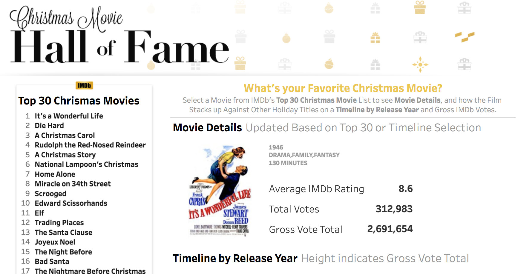 Analytics for the Holidays: The Top 30 Christmas Movies in Tableau ...