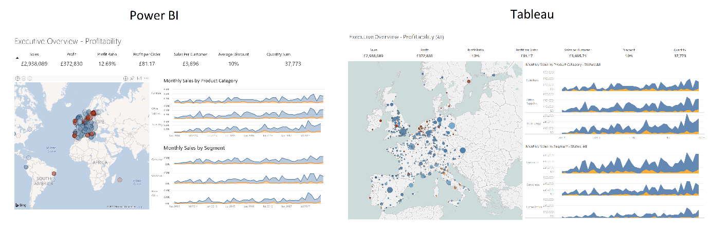 Dashboard Design Comparison: Tableau Desktop vs  Microsoft