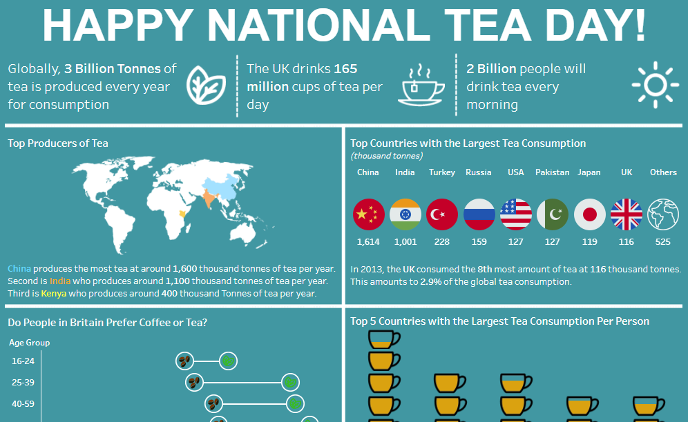 Visualising Tea Production and Consumption Around the Globe