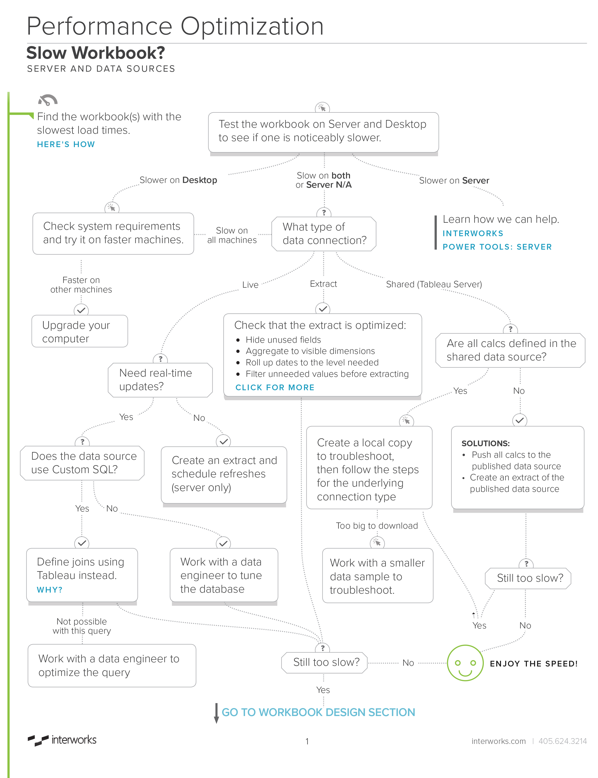 Tableau Performance Optimization Flow Chart - Page 1