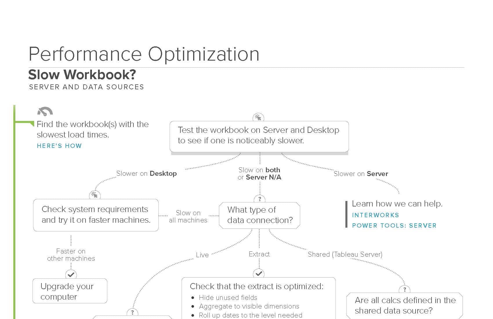 Home Interworks Source Diagram Brisbaneperformancecomau Blog The Tableau Performance Optimization Flowchart