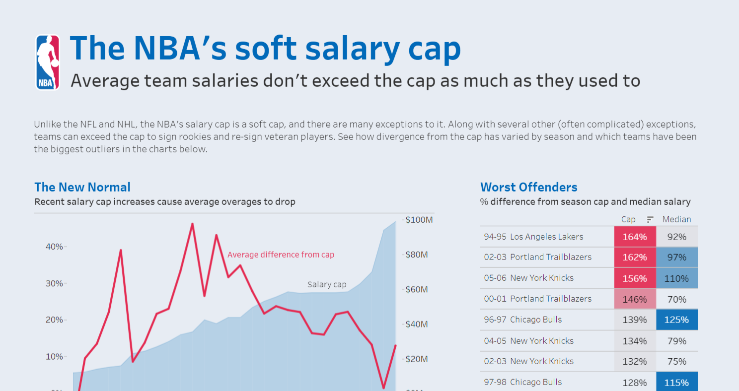 3f47f2ee993 Makeover Monday  The NBA s Soft Salary Cap