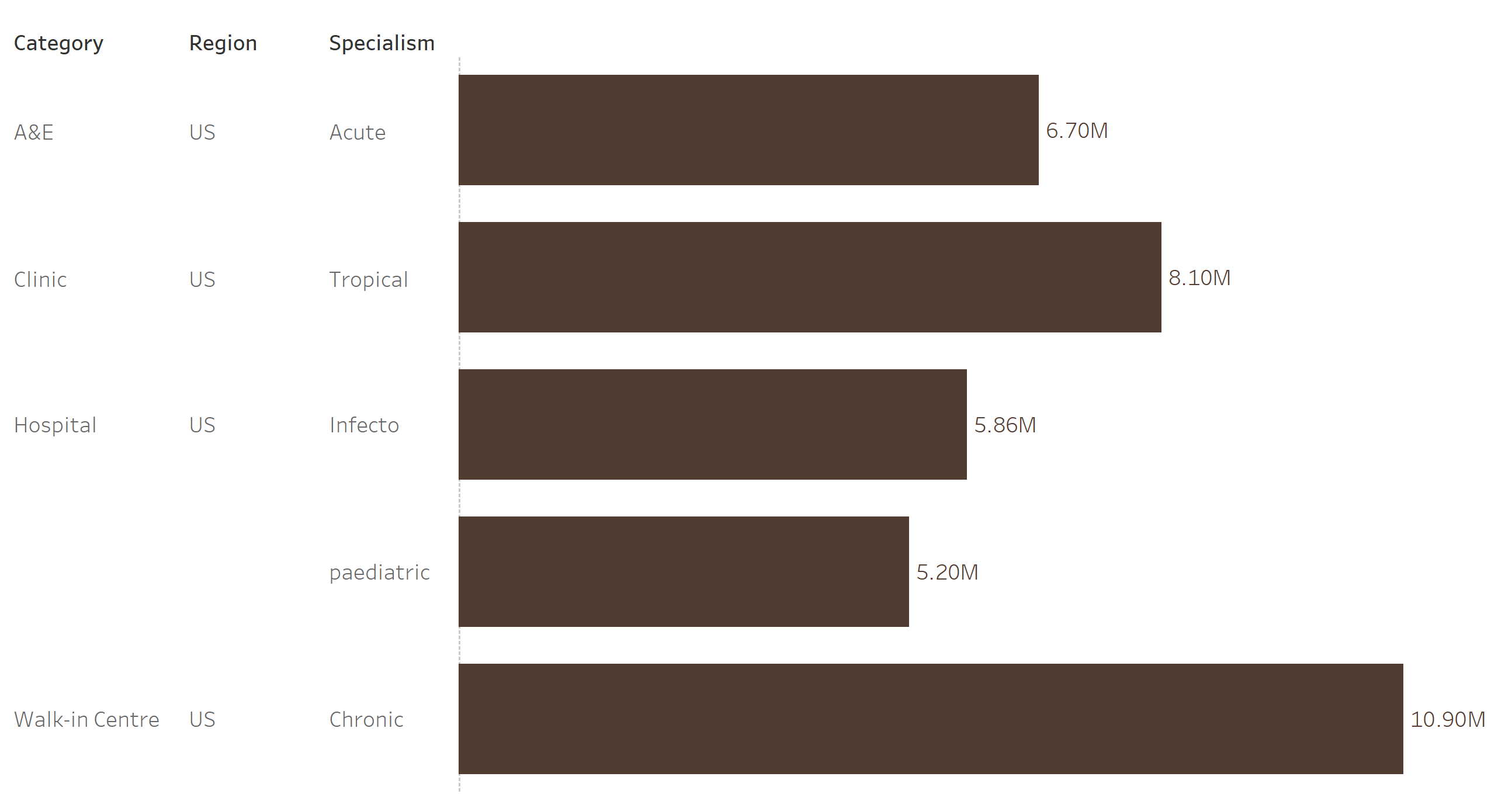 Bar Chart in Tableau