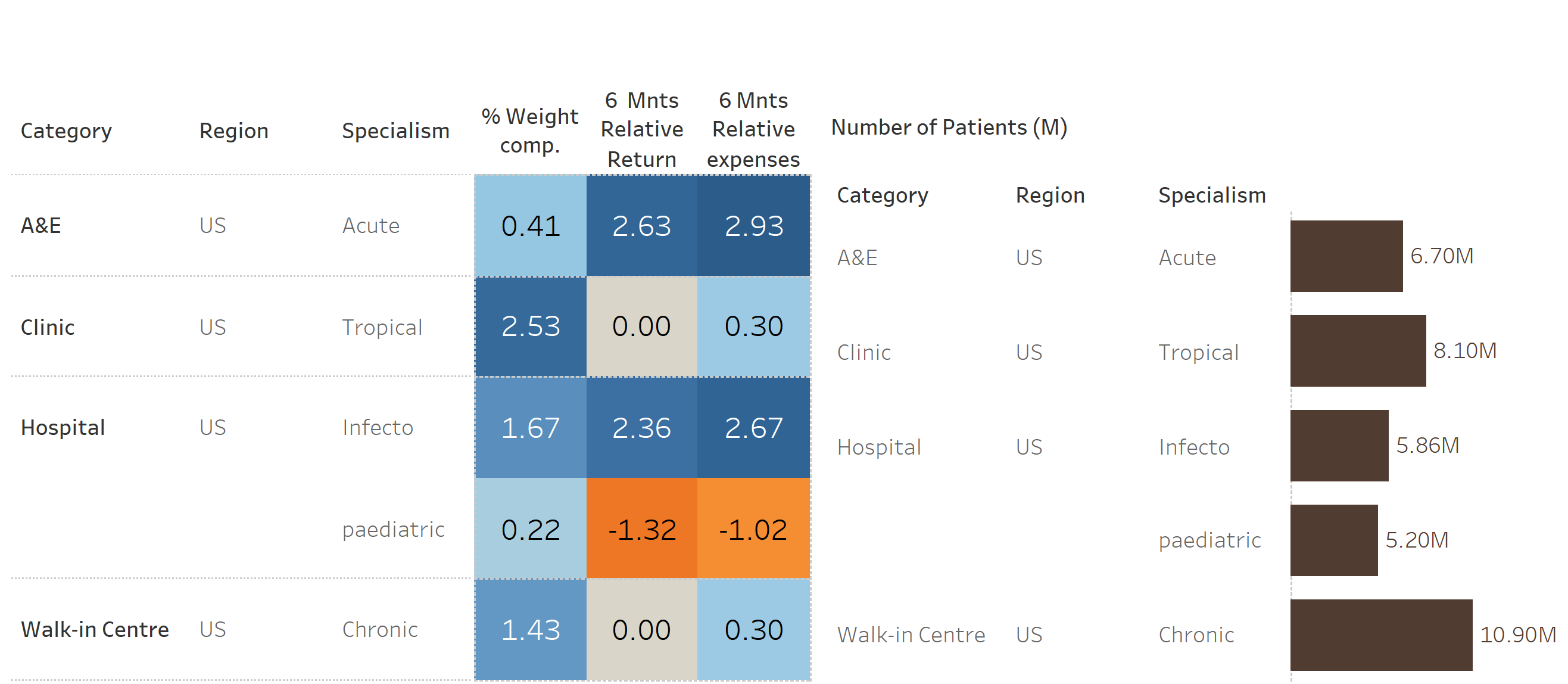 Table + Bar Chart in Tableau