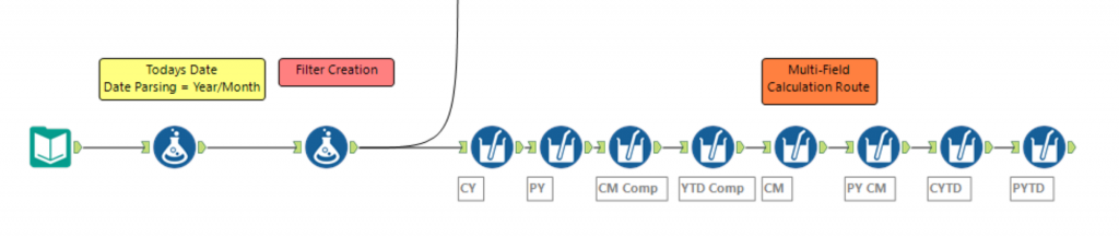 Multi-Measure Workflow Alteryx