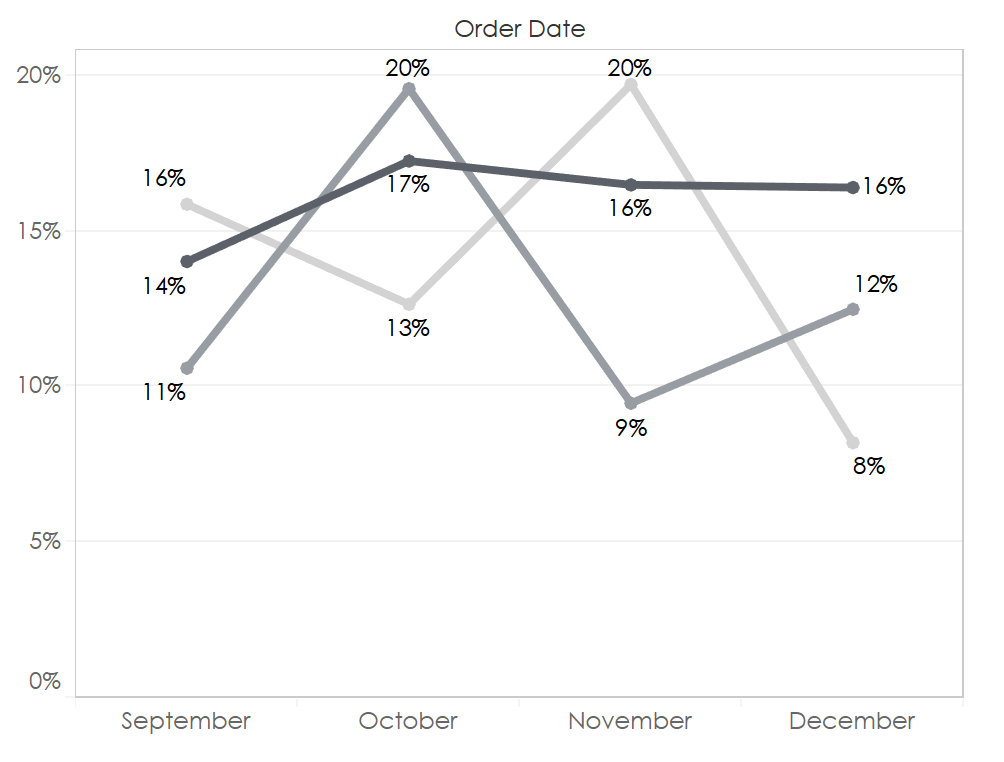 Tableau Line Chart Labels: Before