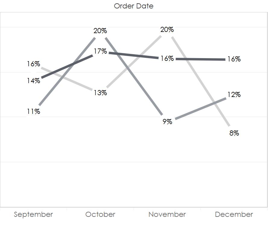 Tableau Line Chart Labels: After