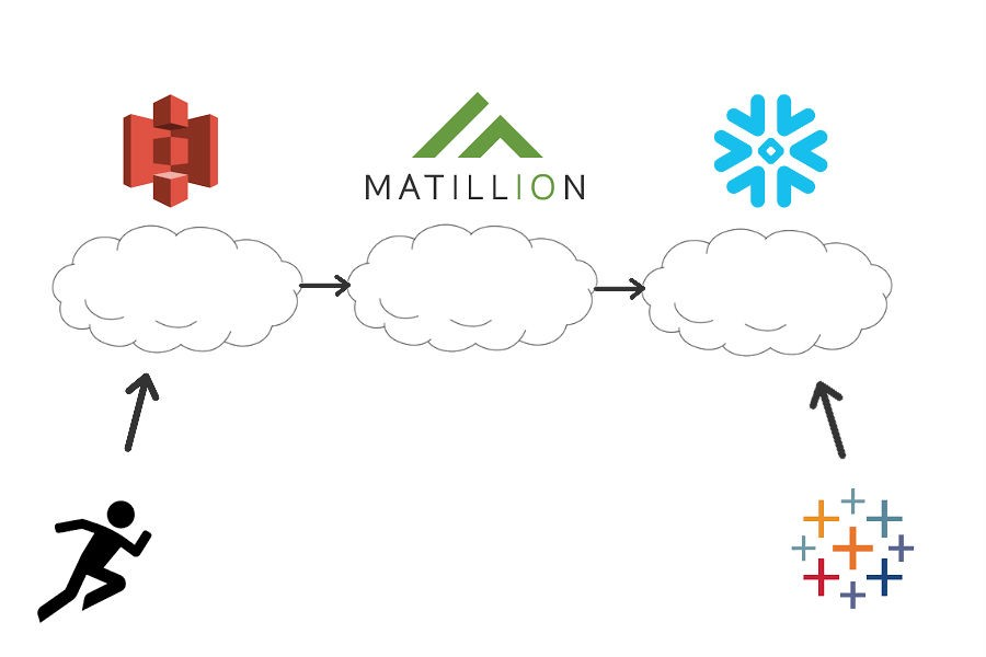 An Introduction to Matillion: Cloud-Based ETL | InterWorks