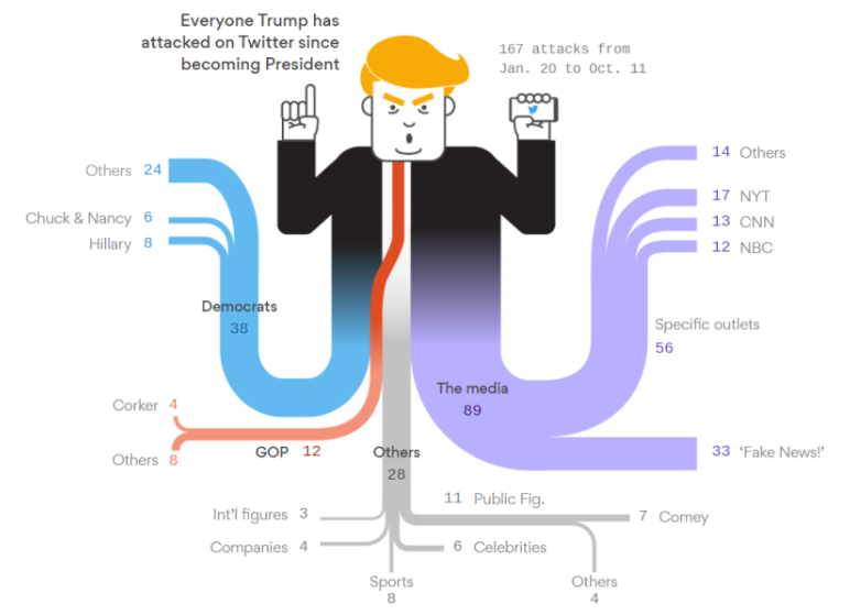 Sankey Diagram from DataVizBlog