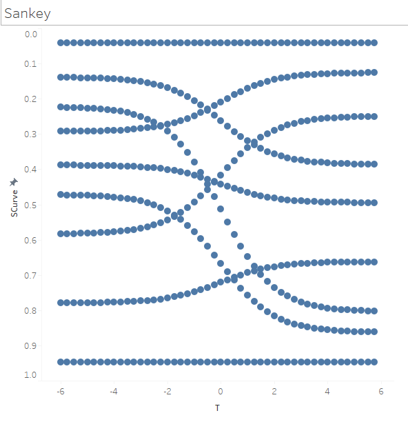 Advance with Assist: Creating a Sankey Diagram from Survey Data