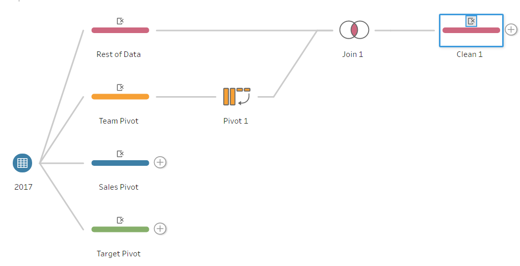 Figure 7: Tableau Prep Workflow