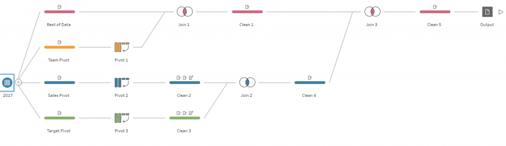 Figure 11: Tableau Prep Final Workflow