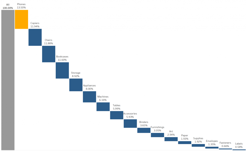 Creating a Waterfall Chart in Tableau to Represent Parts