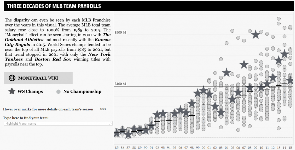 Baseball Payrolls in Tableau