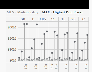 MAX Highest Paid Player