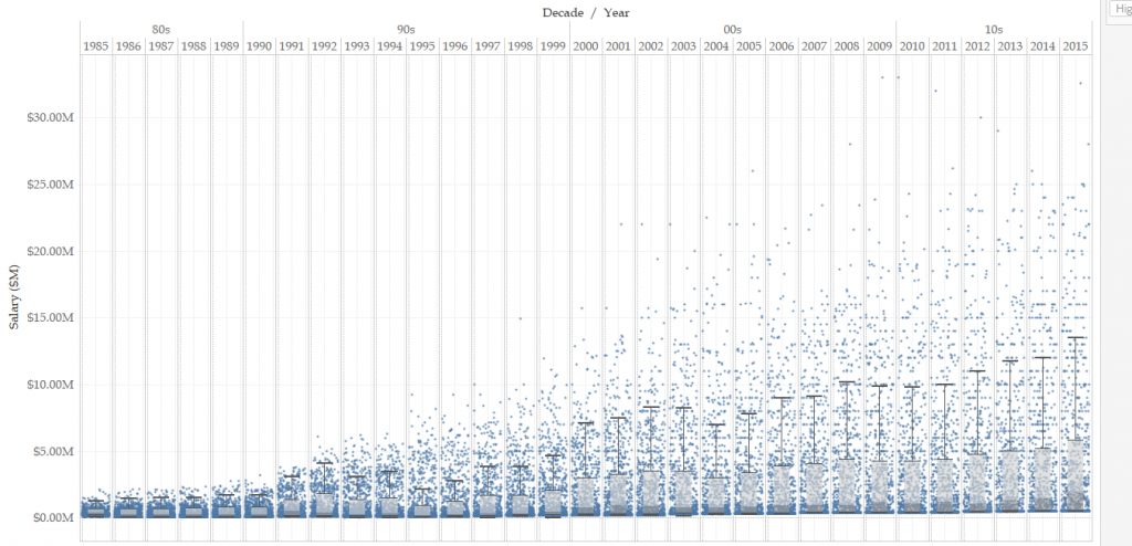 Revised Box and Whisker Plot in Tableau