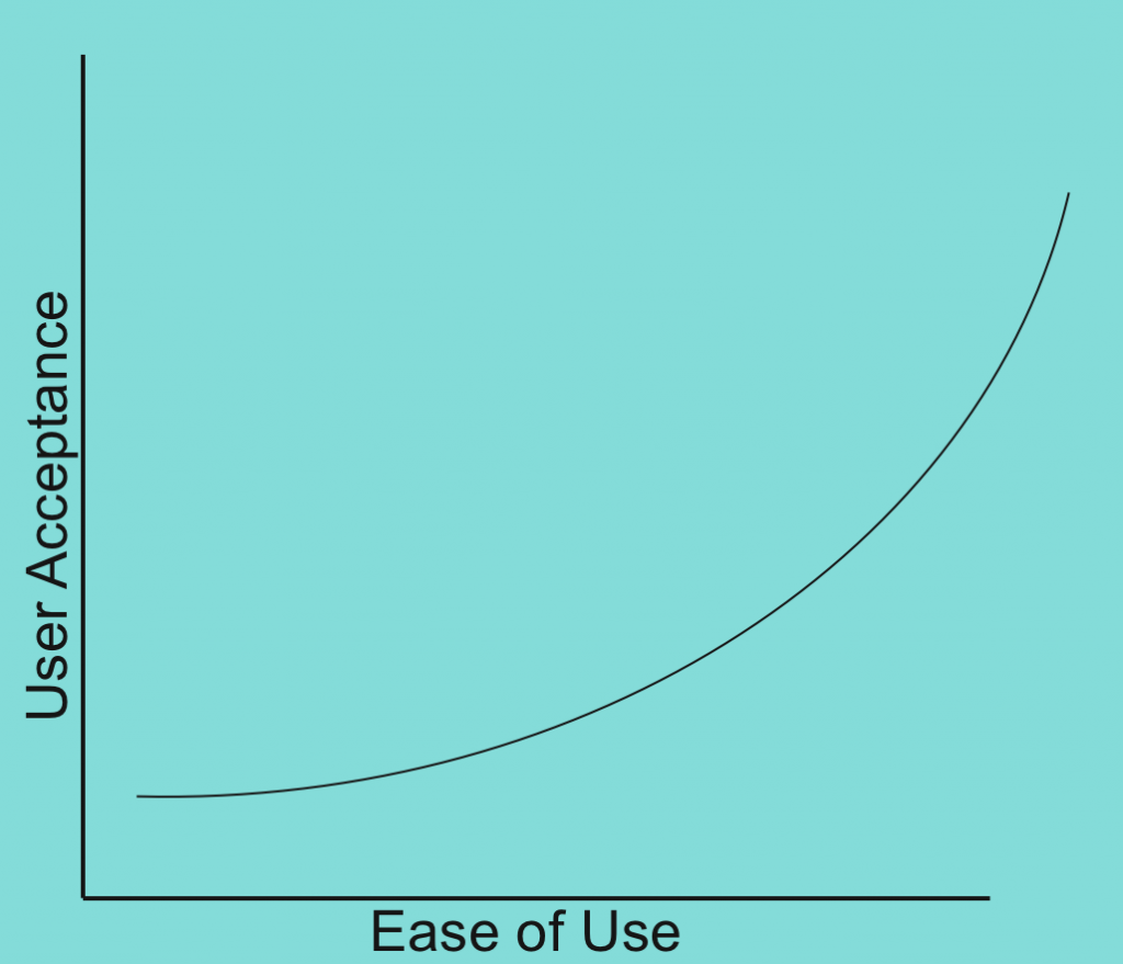 Ease of Use and User Acceptance Chart