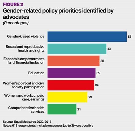 Original Gender Policy Viz