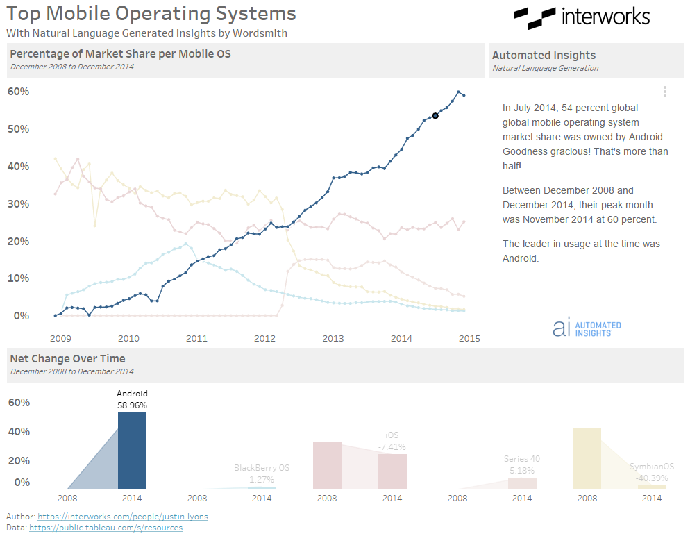 Wordsmith and Tableau: Narrative Refresh