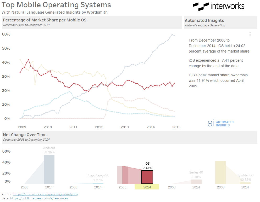 Tableau and Wordsmith: Refresh Narrative