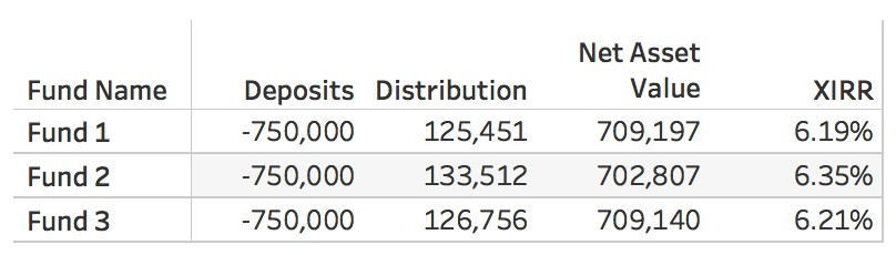 calculating XIRR in Tableau with Python