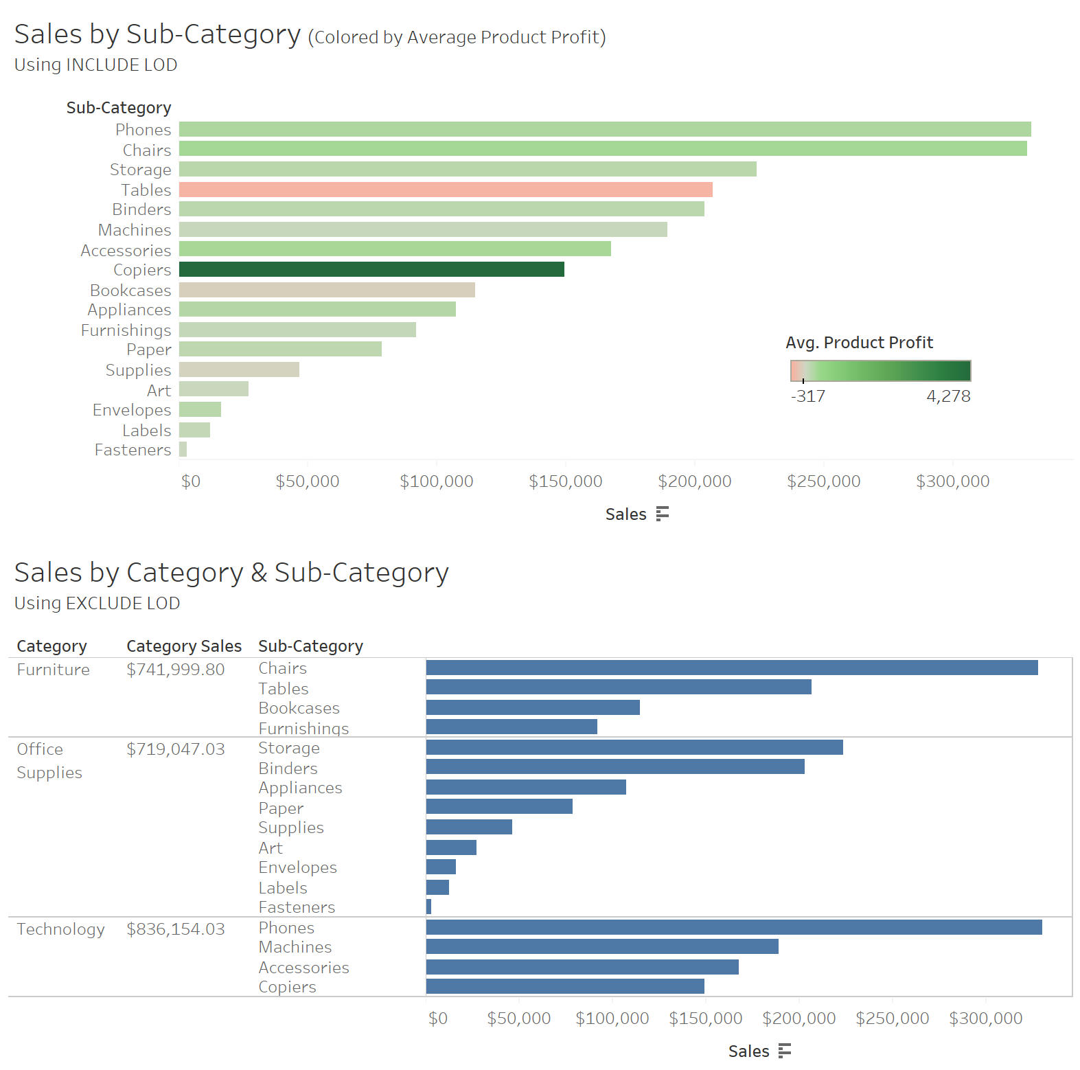 sales by sub-category in Tableau