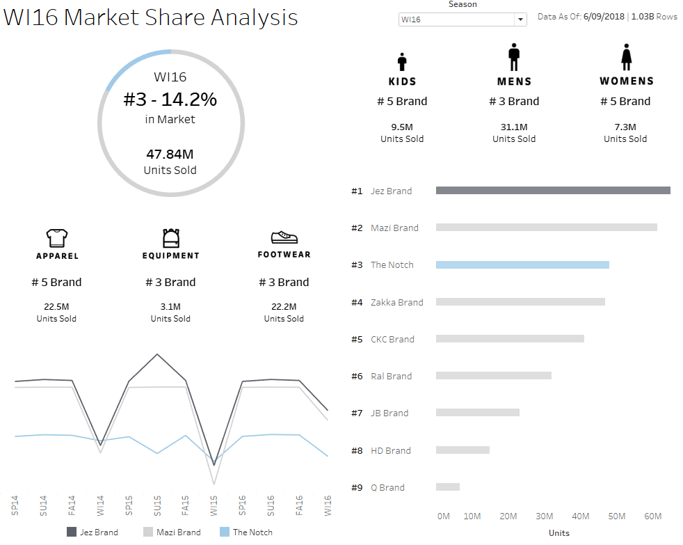 Market Share Example Tableau Dashboard
