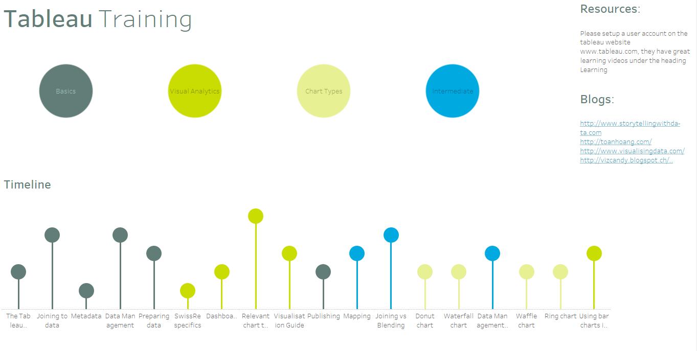 timeline of Tableau training user adoption
