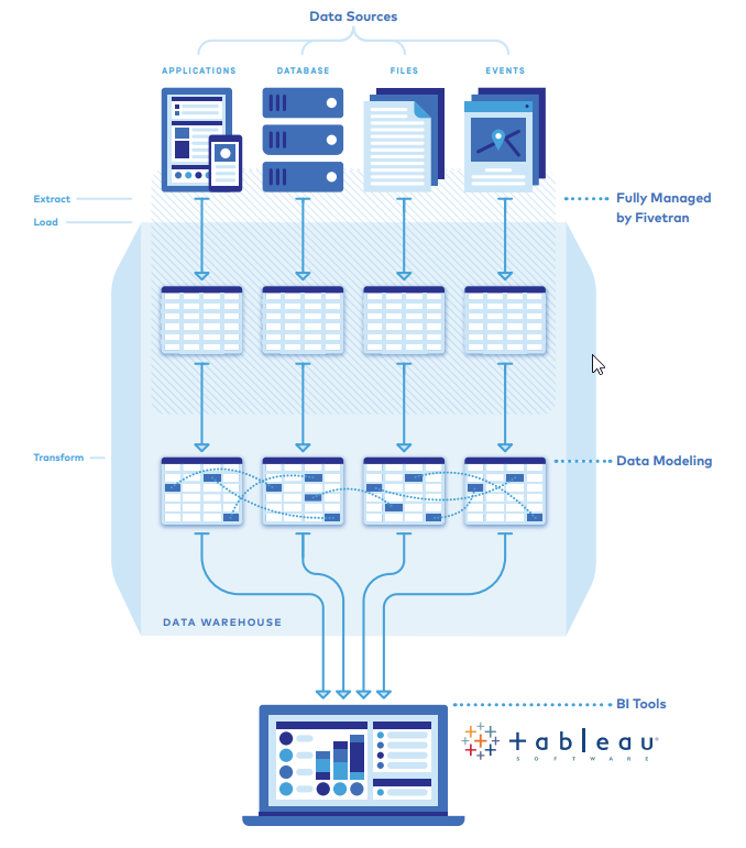 data warehousing flowchart in Tableau