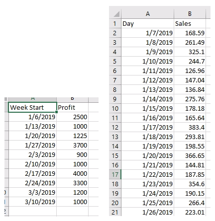 weekly and daily profit data in Tableau