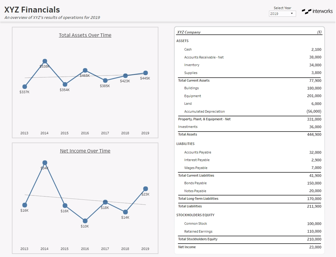 Visualizing Financial Statements in Tableau | InterWorks