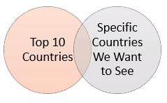 venn diagram for set actions
