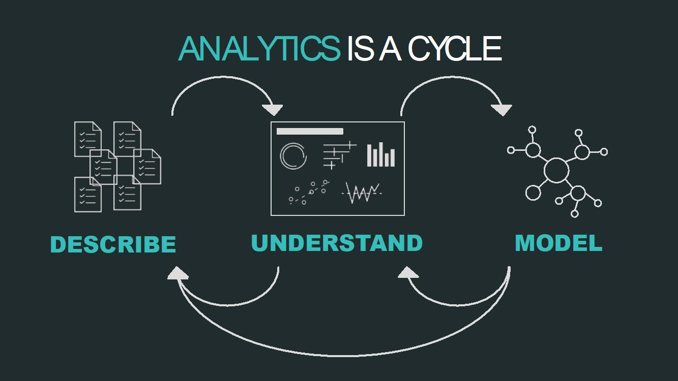 analytics cycle