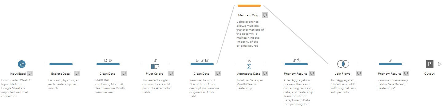 Preppin Data project in Tableau