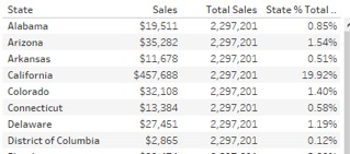 distribution of sales in Tableau