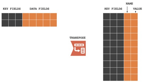 transpose tool in Alteryx