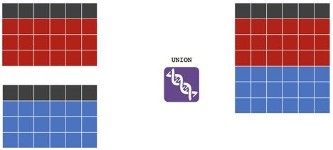 union tool in Alteryx