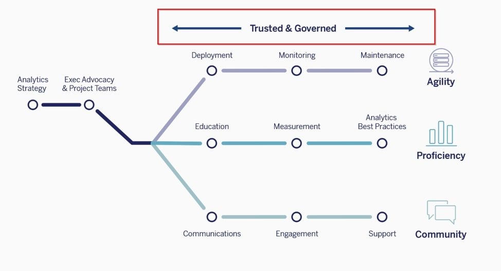 Follow The Tableau Blueprint Five Red Flag Practices To Avoid Interworks