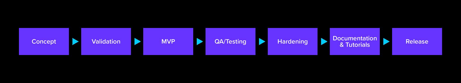 Amazon SageMaker for Tableau Integration Build Process