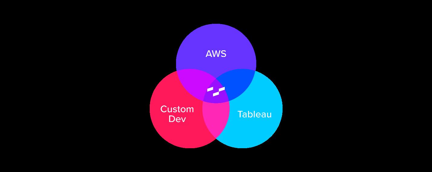AWS > Tableau > Custom Dev