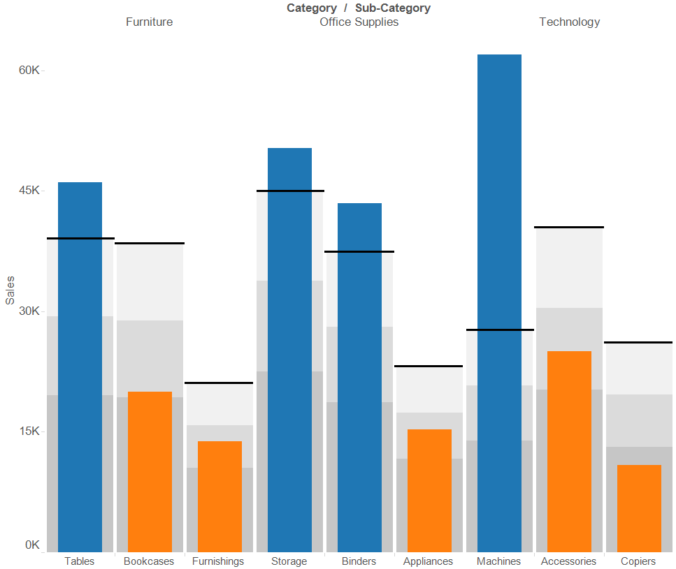 Questions from Tableau Training: Adding Gaps Between Bars