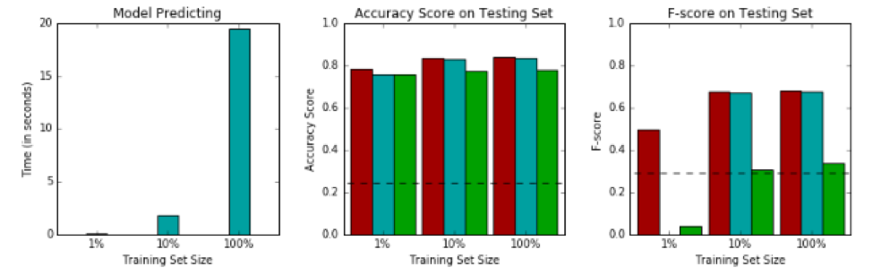 Performance on testing data