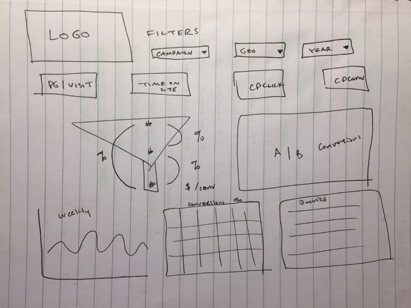 Tableau Dashboard Design sketch