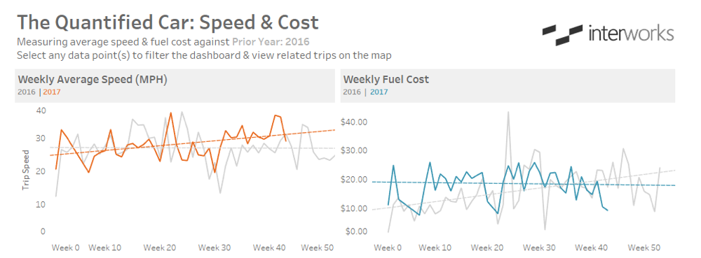 Car Speed and mileage in Tableau dashboard