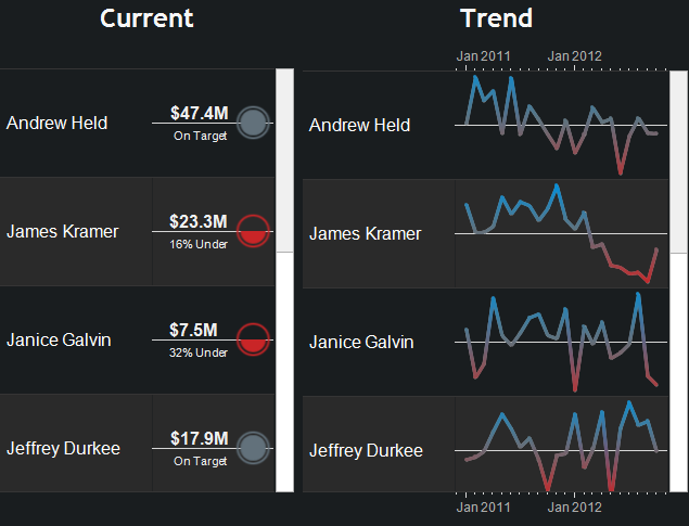 Tableau KPI: Separate Views